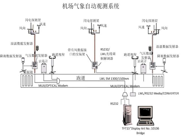 产品中心  awos-a7300是模块化系统,加上几个压力/风力/温度传感器